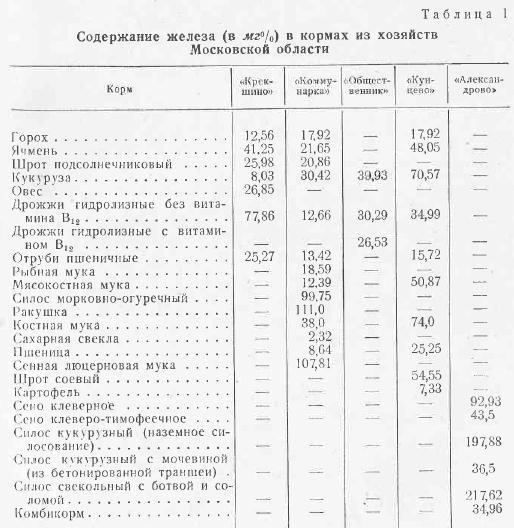 Анализы крови железо медицинская справка в бассейн москва