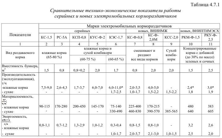 Технико экономические показатели работы электромобильных  Технико экономические показатели работы электромобильных кормораздатчиков