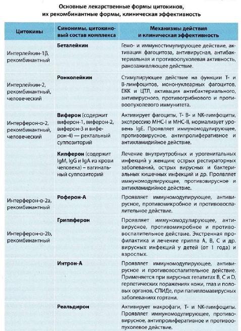 цитокины как лекарственные препараты